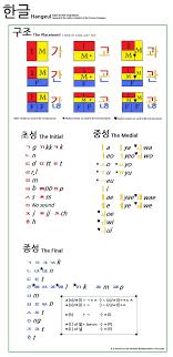 Korean Hangul In 20 Minutes – Josefwigren.com