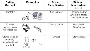 Spaulding Classification Chart Is It Time To Reconsider Spaulding Steris University