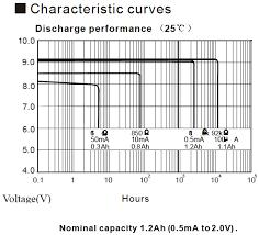 9v Battery Mah Chart 9v 1200mah Lithium Battery Too Good To Be True Parallax