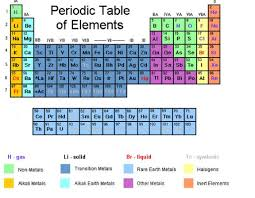 Periodic Table Of Elements With Worked Solutions Videos