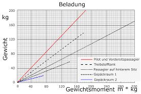 File Weight And Balance Chart 2 Svg Wikimedia Commons