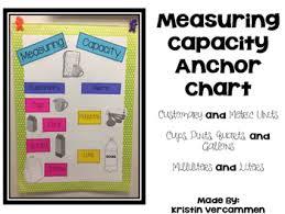 Anchor Chart Paper Measuring Capacity Anchor Chart