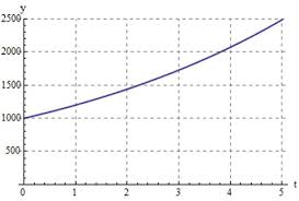 Exponential Growth Chart Solved Exponential Growth For Another Investment Kevin G