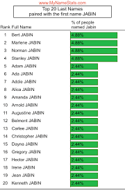JABIN Last Name Statistics by MyNameStats.com