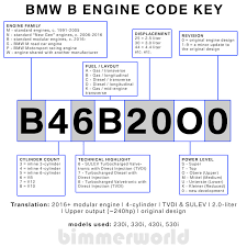 Bmw Chassis Codes Chart Bmw Engine Codes Bmw Chassis Codes Bimmerworld