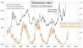 Time Price Research Sunspots The Real Cause Of Higher