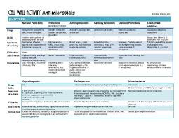 Cell Wall Activity Antimicrobials Chart Danziger Rx
