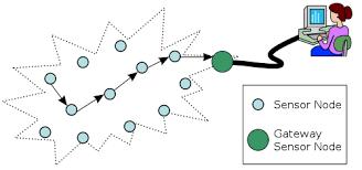 wireless sensor network typical multi hop wireless sensor network architecture