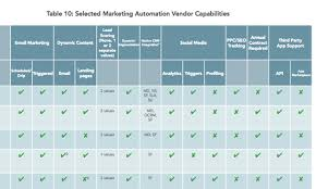 Marketing Automation Comparison Chart What B2b Seo Professionals Need To Know About Marketing