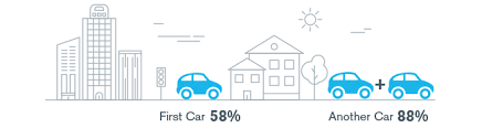 Millennial City Dwellers Will Continue To Own Lease Cars