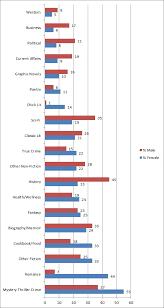 Reader Surveys By Genre And Gender Myths Of The Mirror