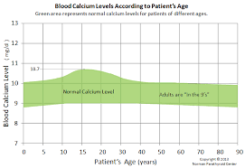 Normal Blood Calcium Levels Adjusted For Patients Age