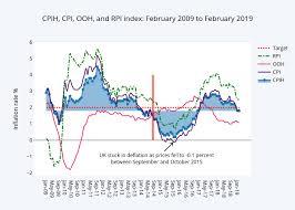Cpih Cpi Ooh And Rpi Index February 2009 To February