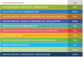 Measuring Turbidity Tss And Water Clarity Environmental