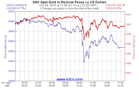 Gold Currency Charts