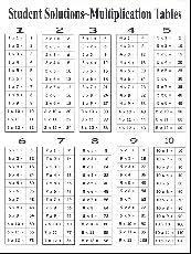 0 12 Times Table Chart Www Bedowntowndaytona Com