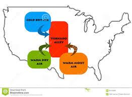 Tornado Alley Designs Tornado Alley Stock Illustration Illustration Of Danger
