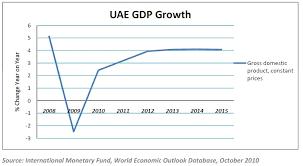 Government And Economics Dubai