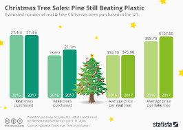 Chart Christmas Tree Sales Pine Still Beating Plastic
