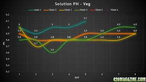 Remo Nutrients Mixing Chart Ppm Nutes 420 Magazine