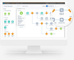 Customer User Journey Optimisation Marketing Cloud Salesforce Anz