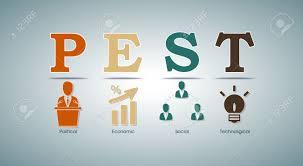 Pest Analysis Template Pest Analysis Template With Political Economic Social And