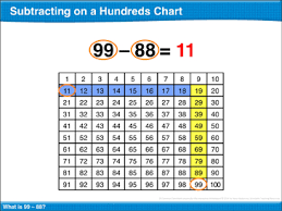 Subtracting On A Hundreds Chart Math Lesson Printable