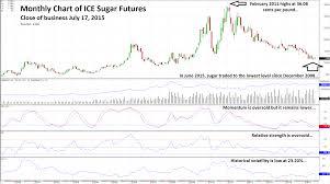 Sugar Commodity Price Chart Sugar Will Be Sweet Again Seeking Alpha