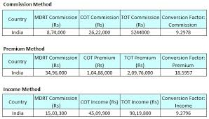 How To Qualify Commission Premium Income Requirements