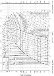 R12 Refrigerant Pressure Enthalpy Chart