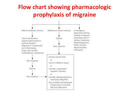 Migraine Chart Migraine Management Guidelines