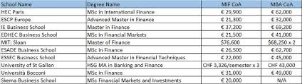 master in finance considering mim mif or msba degrees prodigy finance