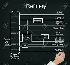 Business Hand Drawing Refinery Of Crude Oil Flow Chart With Many