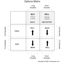 How To Chart Options Tips For Answering Series 7 Options Questions Stock