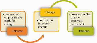 different models of change management lewin s 3 step change model