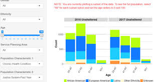 interactive tool for visualizing data from los angeles homeless counts in 2016 and 2017