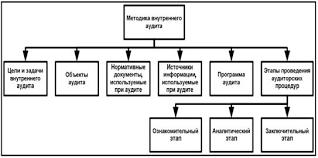 Аудит контрольной среды организации сущность и назначение  image003 jpg