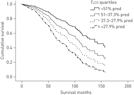 Lung Function Indices For Predicting Mortality In Copd