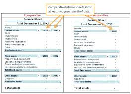 Balance Sheet For Rental Property Template And Investment Example
