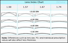 Zenni Optical Eyeglasses Prescription Glasses Bifocal