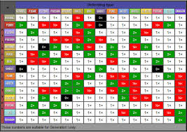 14 Pokemon Generation 3 Element Chart