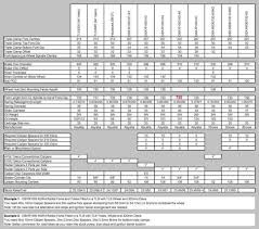 Definative Fork Swap Chart Page 12