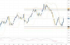 Ewz Short Strangle Coinmarket Cryptocurrency Market Cap