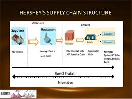 Hershey S Organizational Chart And Organizational Structure Hershey International Power Point Complete