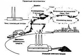 Реферат Мониторинг химического состава атмосферного аэрозоля   измельчения и термическая обработка шихт полуфабрикатов и продуктов в потоках горячих газов что связано с выбросами пыли в атмосферный воздух
