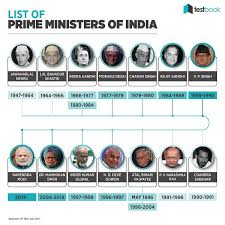 Prepare A List Of All The Prime Minister Of India Beginning