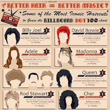 Billboard Charts 1978 Top 100 Some Of The 7 Iconic Haircuts That Already Graced The