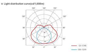 Lighting Distribution Chart Fluorescent Light