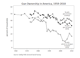 public opinion on gun control sociological images but