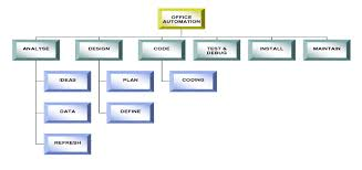 office automated system. Office Automation Flow Chart Automated System